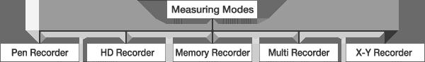 Measuring Modes